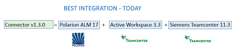 Best integration Teamcenter+Poalrion is Connector v1.3.0